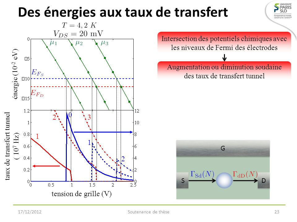 Des énergies aux taux de transfert