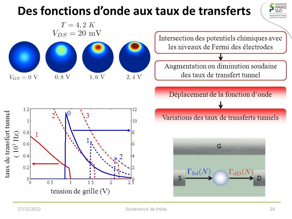 Des fonctions d'onde aux taux de transferts
