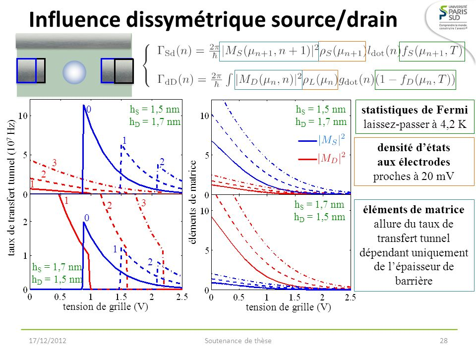 Influence dissymétrique source/drain