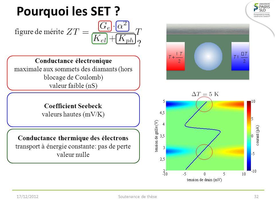 Conductance électronique Conductance thermique des électrons