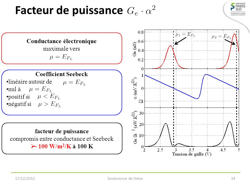 Conductance électronique