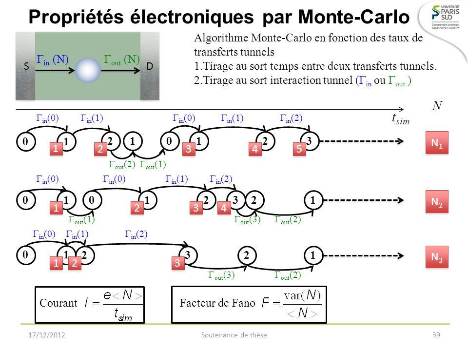 Propriétés électroniques par Monte-Carlo