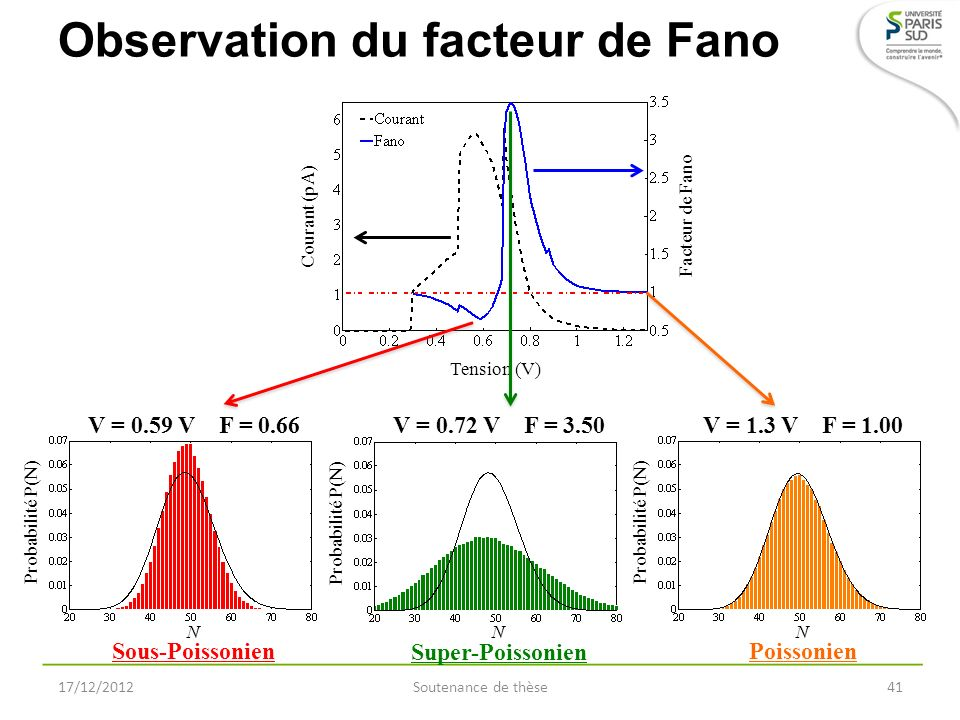 Observation du facteur de Fano