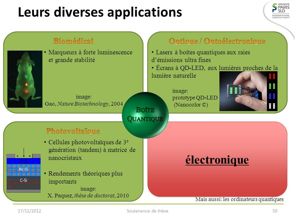Leurs diverses applications