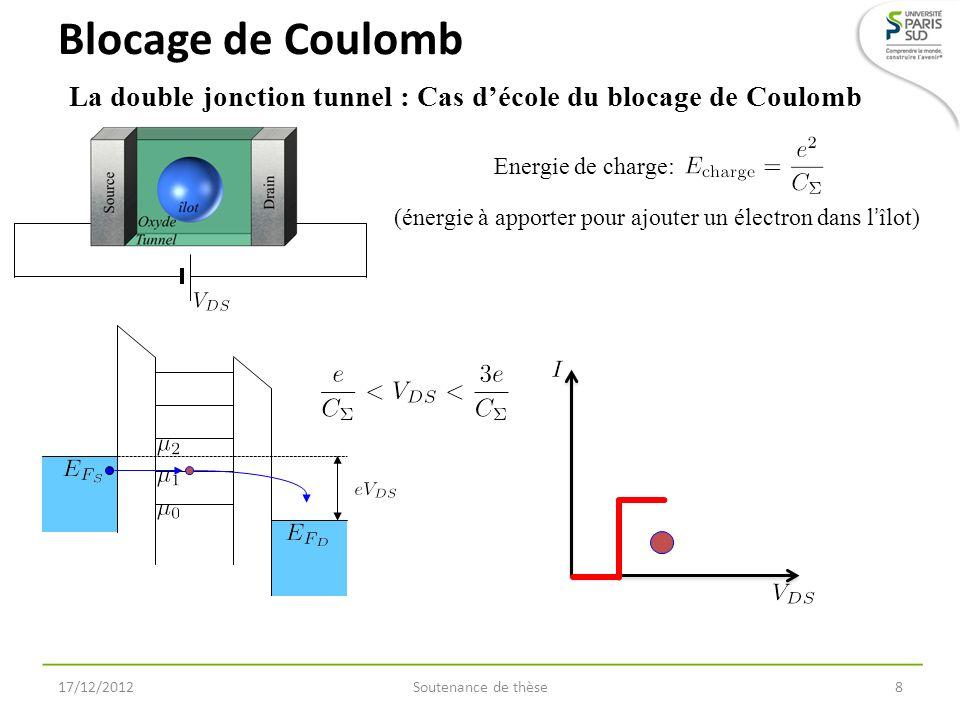 Blocage de CoulombLa double jonction tunnel : Cas d'école du blocage de Coulomb. Energie de charge:
