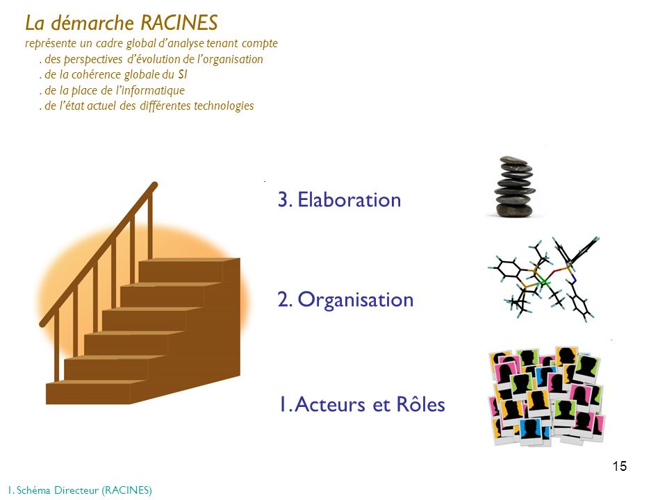 La démarche RACINES 3. Elaboration 2. Organisation 1. Acteurs et Rôles