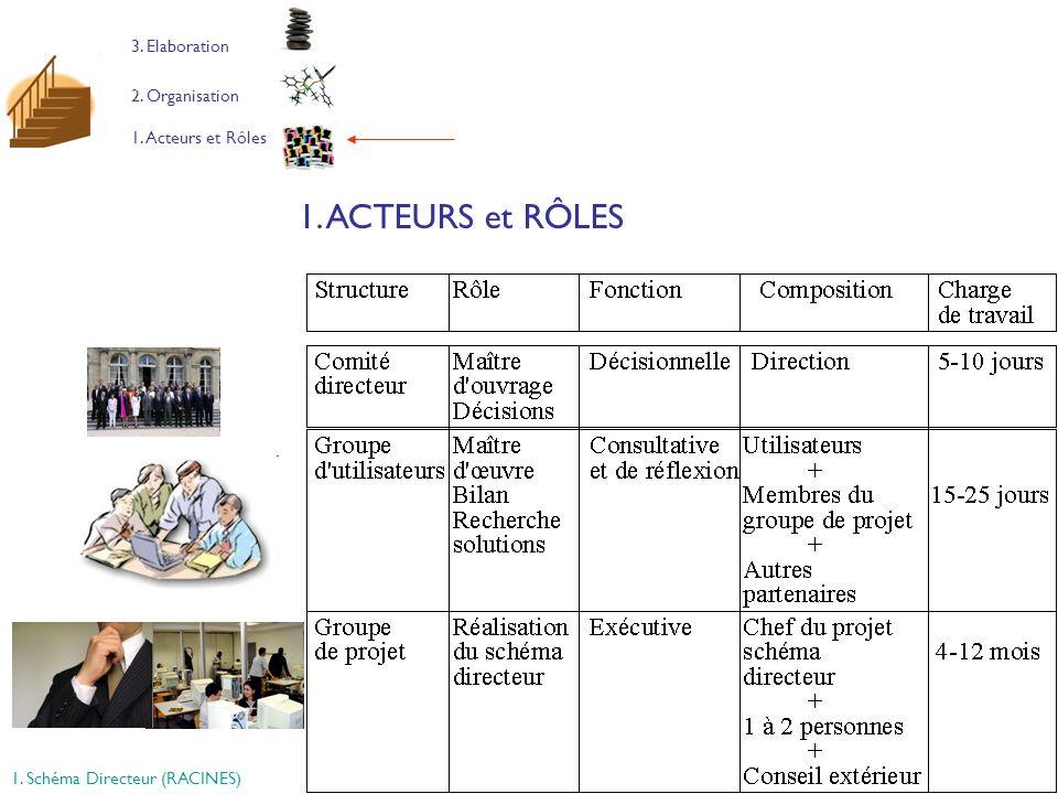 1. ACTEURS et RÔLES 3. Elaboration 2. Organisation 1. Acteurs et Rôles