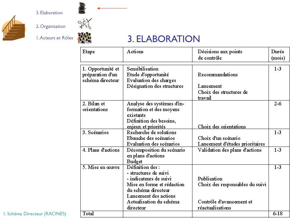 3. ELABORATION 3. Elaboration 2. Organisation 1. Acteurs et Rôles