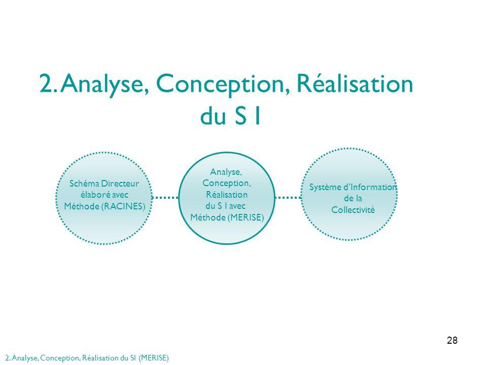 2. Analyse, Conception, Réalisation du S I