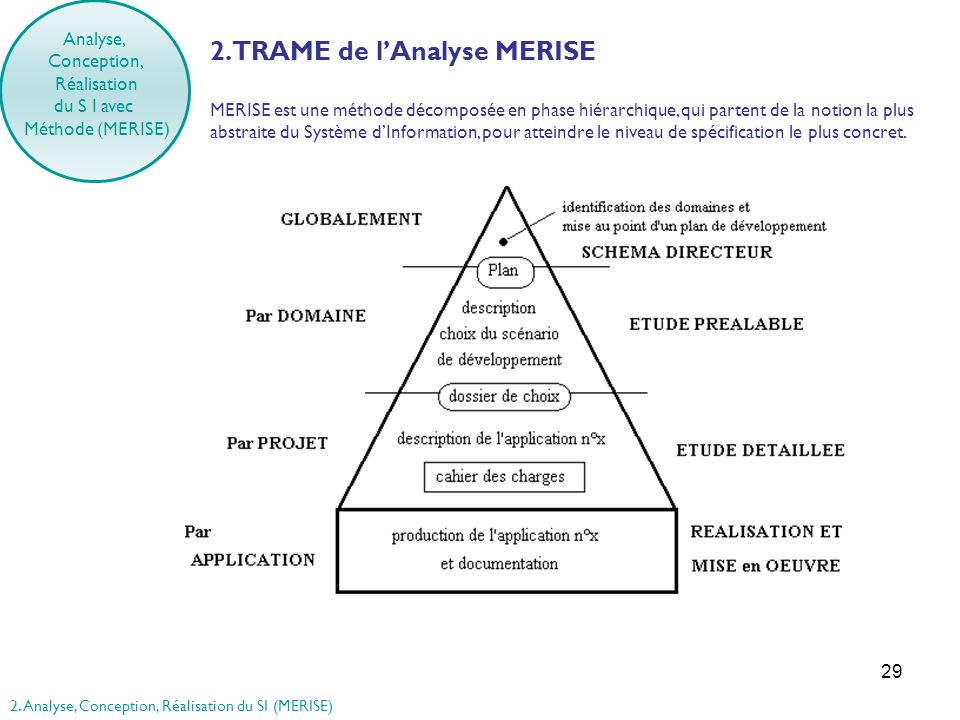 2. TRAME de l'Analyse MERISE