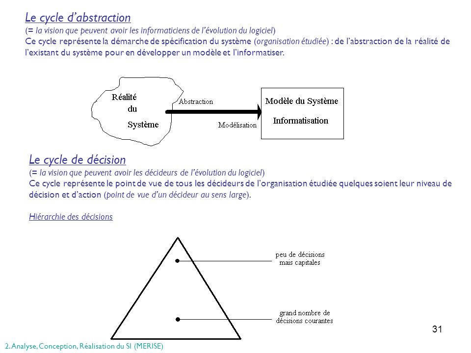 Le cycle d'abstraction