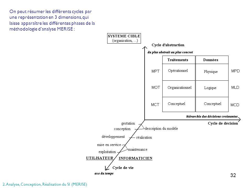 On peut résumer les différents cycles par une représentation en 3 dimensions, qui laisse apparaître les différentes phases de la méthodologie d'analyse MERISE :