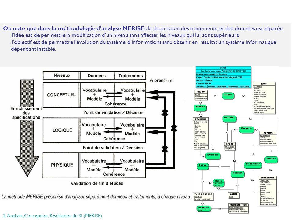 On note que dans la méthodologie d'analyse MERISE : la description des traitements, et des données est séparée