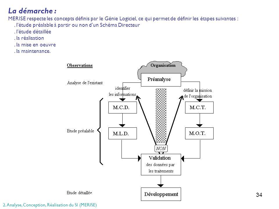 La démarche : MERISE respecte les concepts définis par le Génie Logiciel, ce qui permet de définir les étapes suivantes :