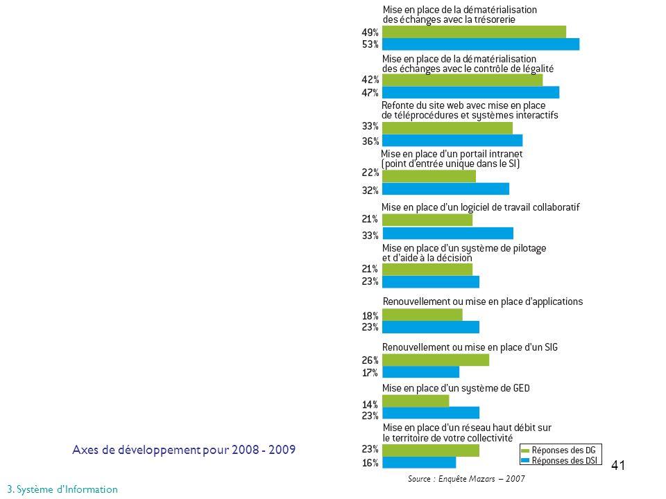 Axes de développement pour 2008 - 2009