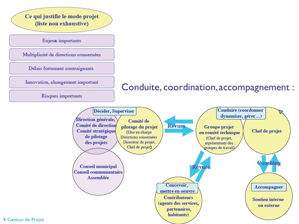 Conduite, coordination, accompagnement :