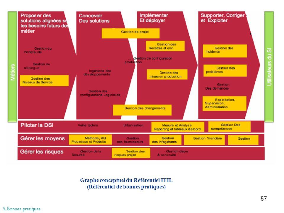 Graphe conceptuel du Référentiel ITIL