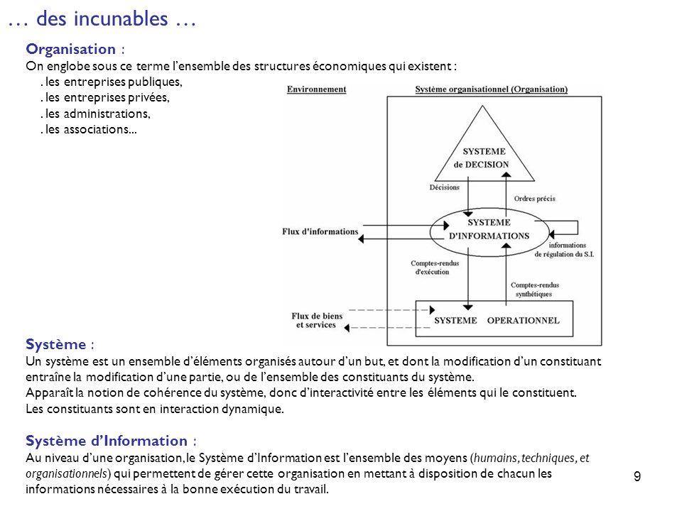 … des incunables … Organisation : Système : Système d'Information :