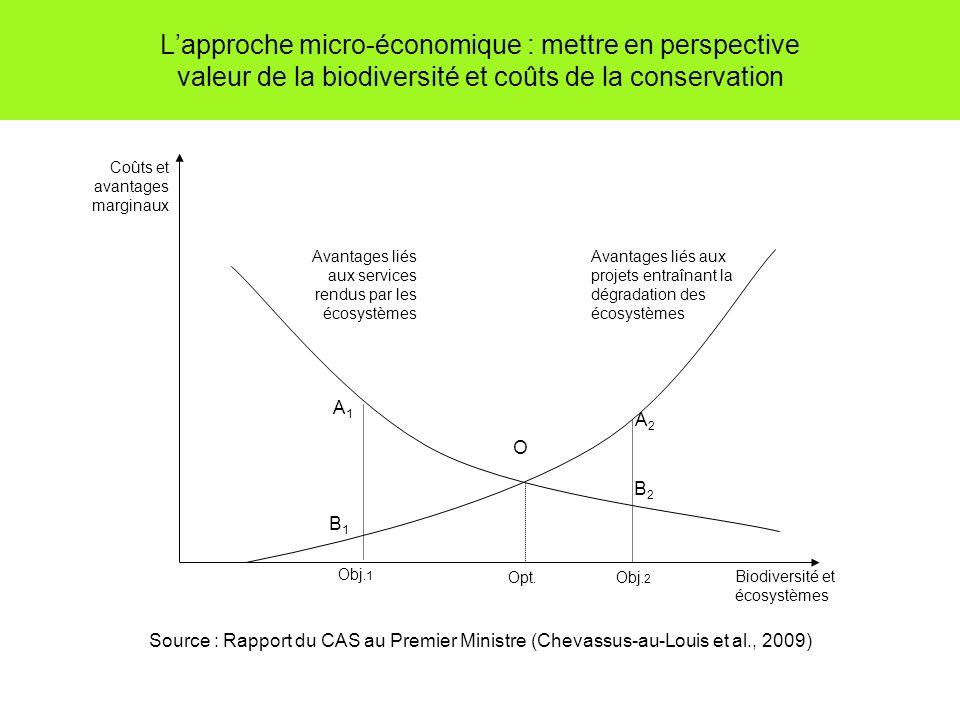 L'approche micro-économique : mettre en perspective valeur de la biodiversité et coûts de la conservation