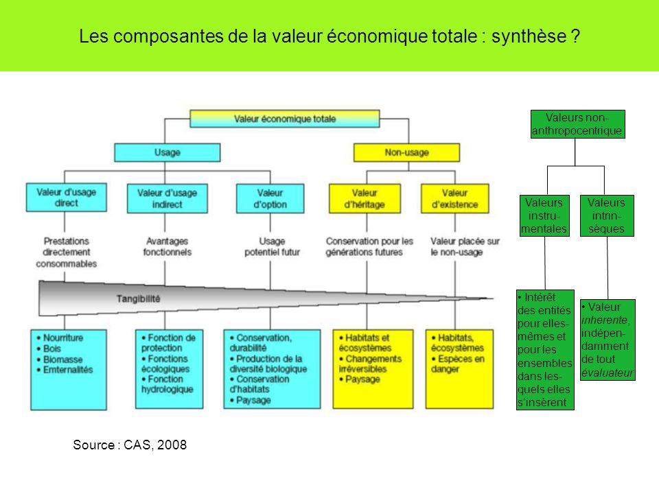 Les composantes de la valeur économique totale : synthèse