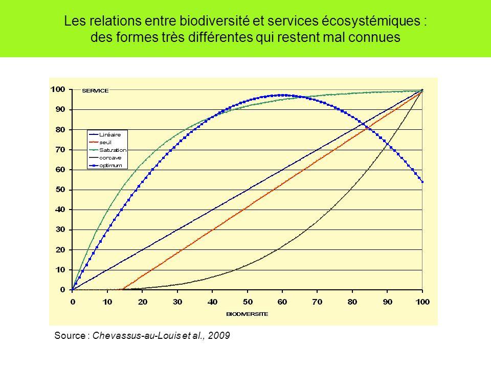 Les relations entre biodiversité et services écosystémiques : des formes très différentes qui restent mal connues