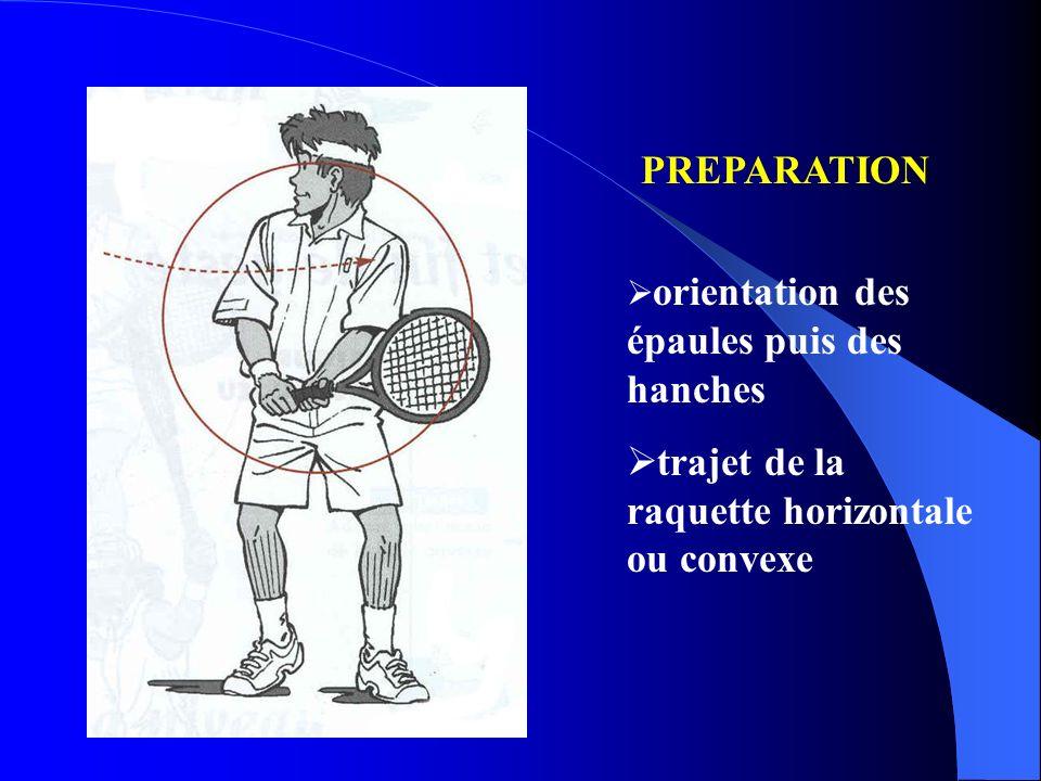 trajet de la raquette horizontale ou convexe