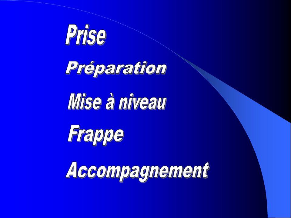 Prise Préparation Mise à niveau Frappe Accompagnement
