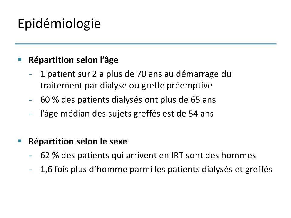 Epidémiologie Répartition selon l'âge