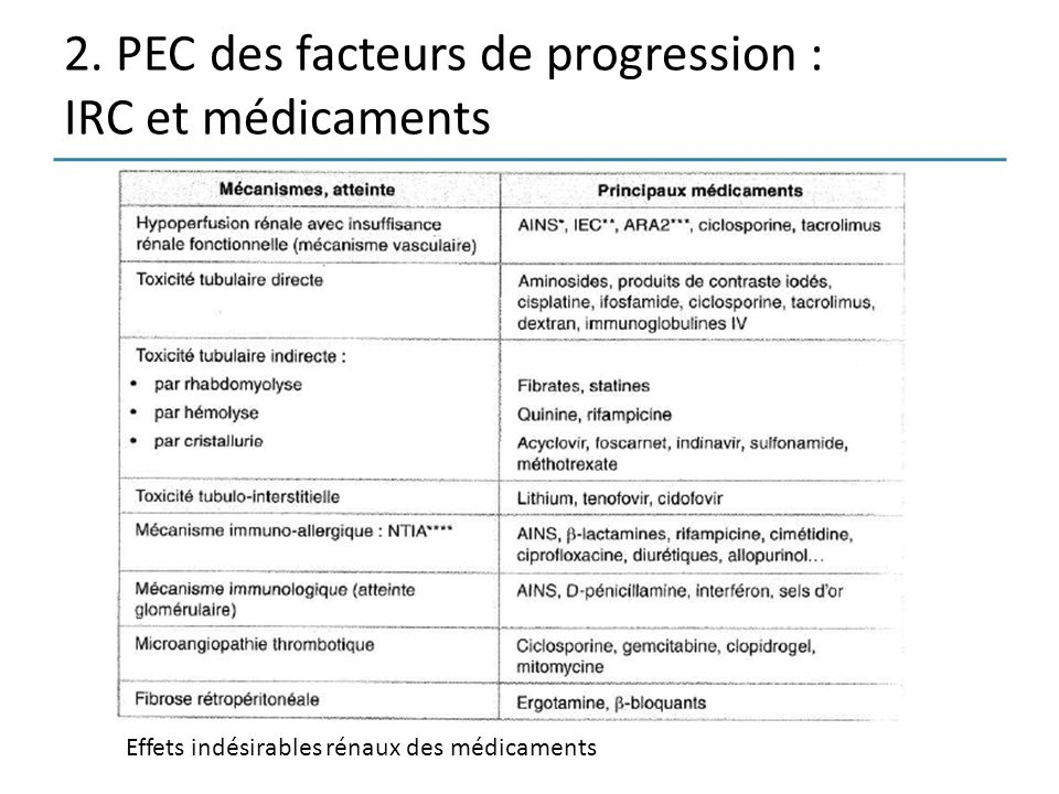 2. PEC des facteurs de progression : IRC et médicaments