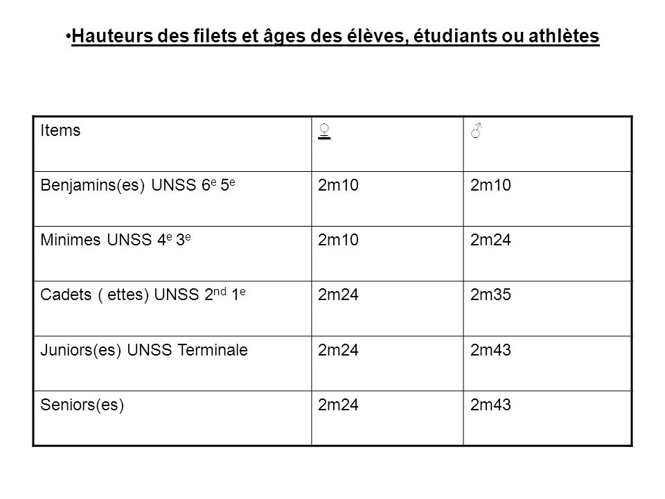 Hauteurs des filets et âges des élèves, étudiants ou athlètes