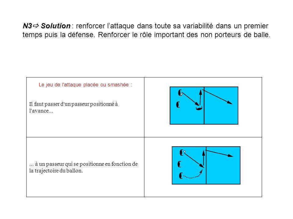 N3 Solution : renforcer l'attaque dans toute sa variabilité dans un premier temps puis la défense. Renforcer le rôle important des non porteurs de balle.