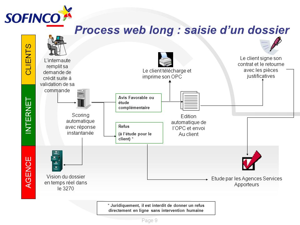 Process web long : saisie d'un dossier