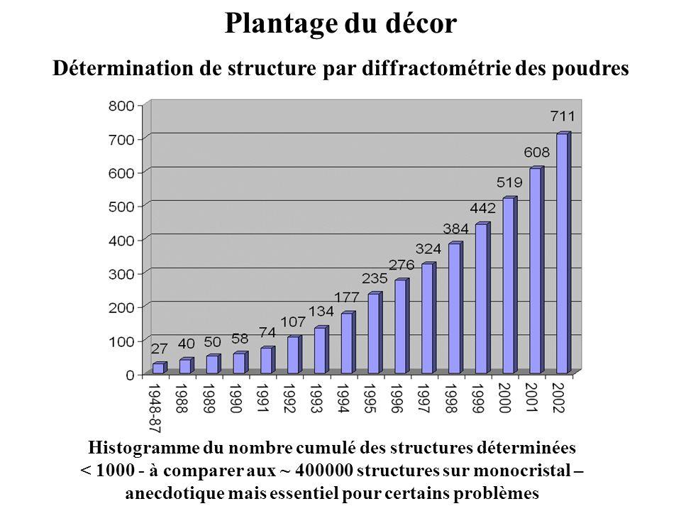 Détermination de structure par diffractométrie des poudres