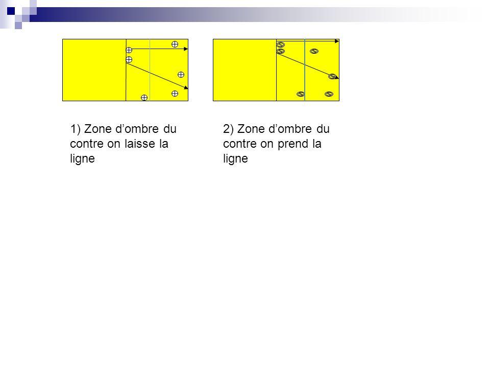 1) Zone d'ombre du contre on laisse la ligne