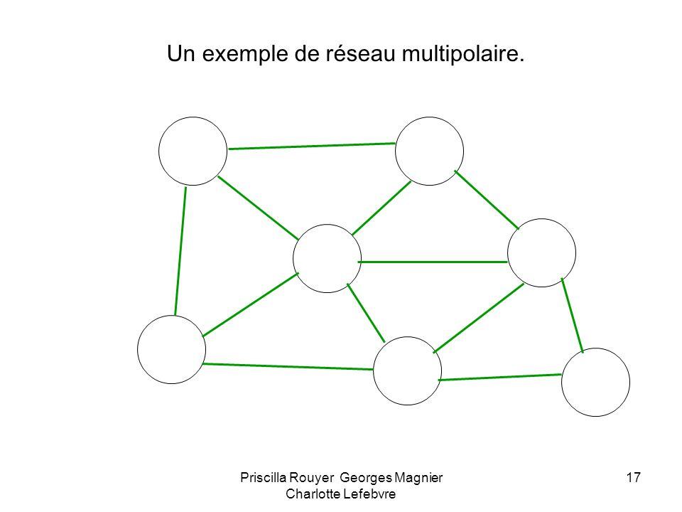 Un exemple de réseau multipolaire.
