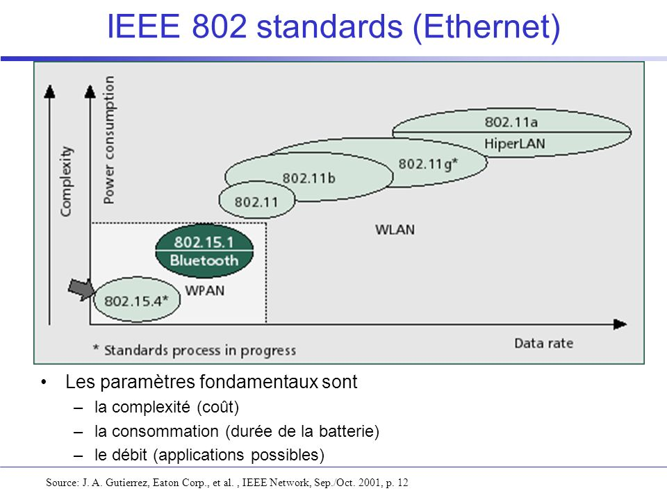 IEEE 802 standards (Ethernet)