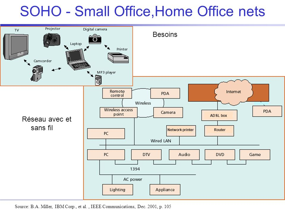 SOHO - Small Office,Home Office nets