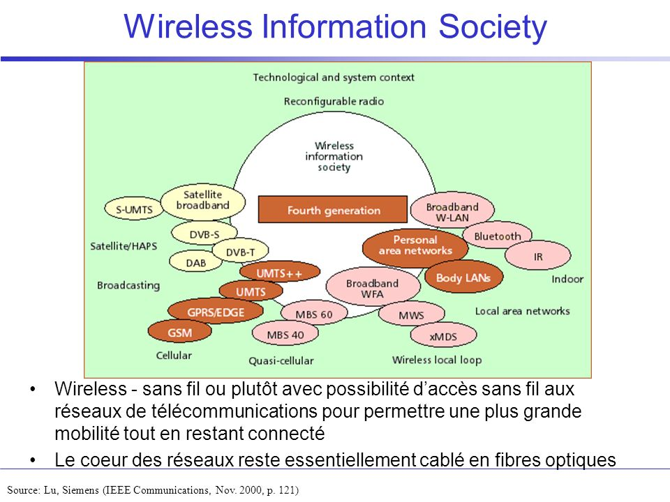 Wireless Information Society