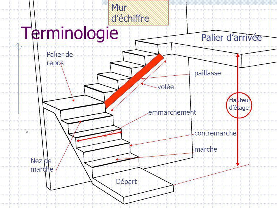 Terminologie Mur d'échiffre Palier d'arrivée Palier de repos paillasse