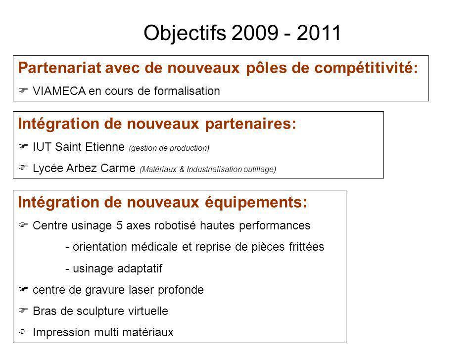 Objectifs 2009 - 2011 Partenariat avec de nouveaux pôles de compétitivité: VIAMECA en cours de formalisation.