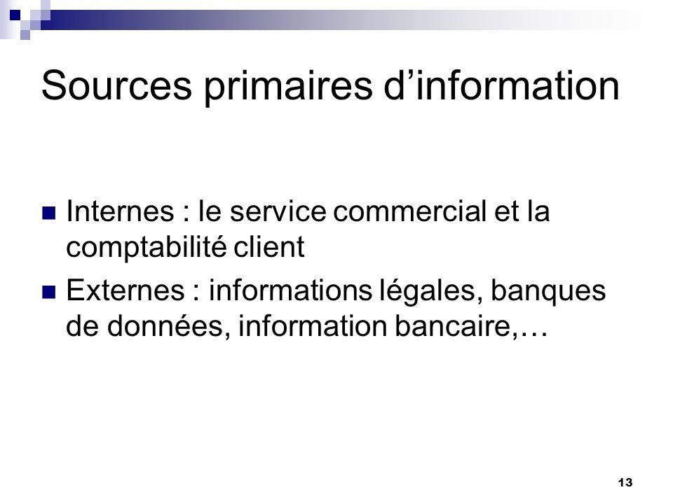 Sources primaires d'information