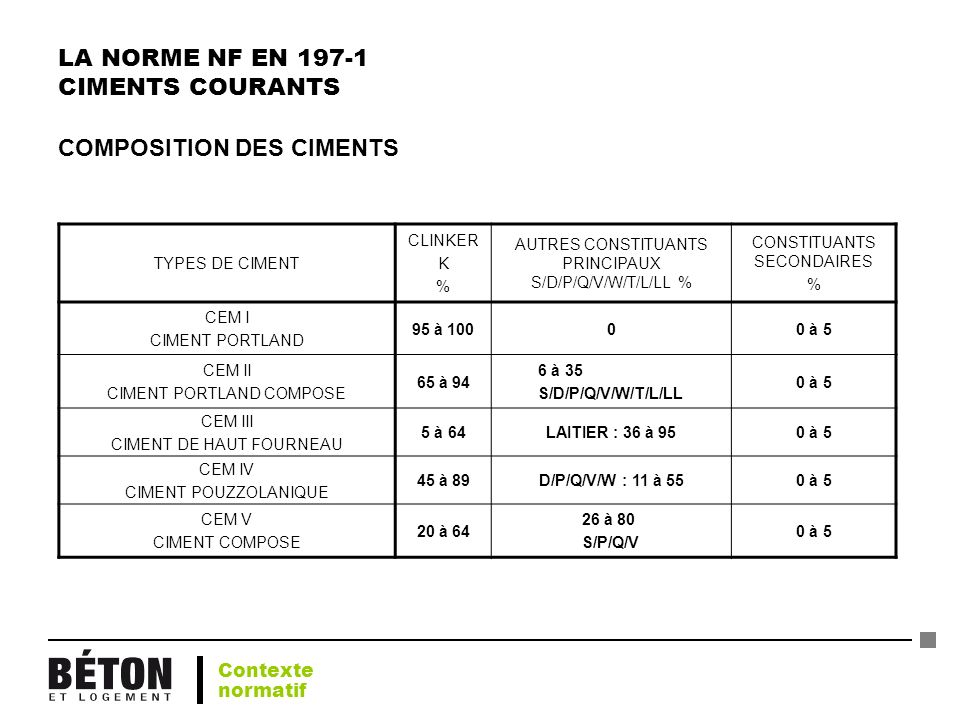 LA NORME NF EN 197-1 CIMENTS COURANTS