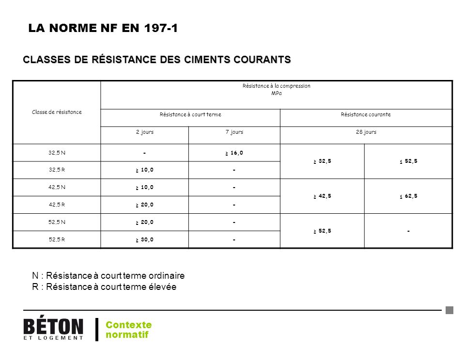 LA NORME NF EN 197-1 CLASSES DE RÉSISTANCE DES CIMENTS COURANTS