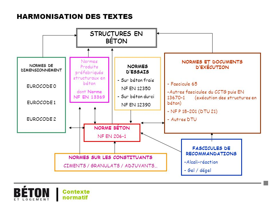 HARMONISATION DES TEXTES
