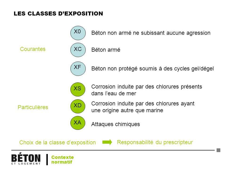 LES CLASSES D'EXPOSITION