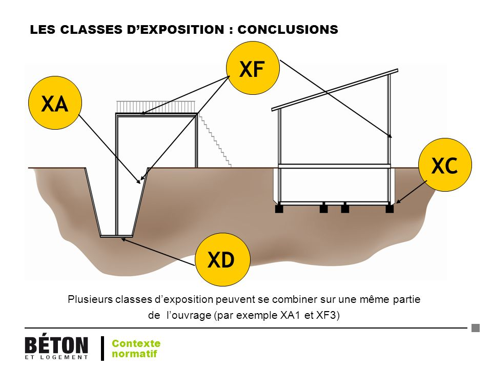 LES CLASSES D'EXPOSITION : CONCLUSIONS