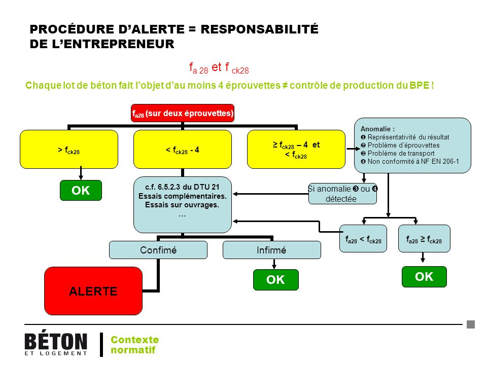 PROCÉDURE D'ALERTE = RESPONSABILITÉ DE L'ENTREPRENEUR