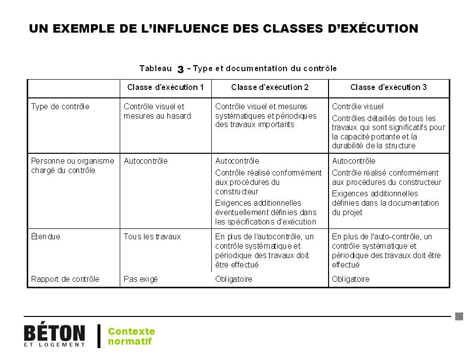 UN EXEMPLE DE L'INFLUENCE DES CLASSES D'EXÉCUTION