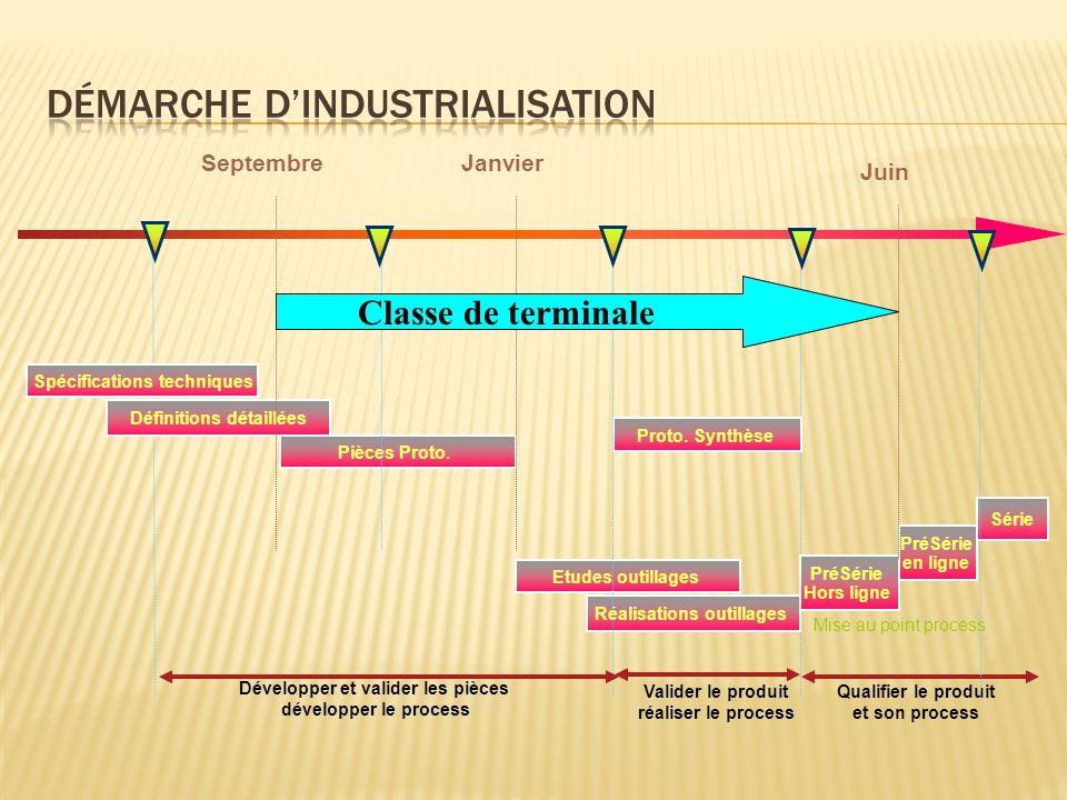 Démarche d'industrialisation