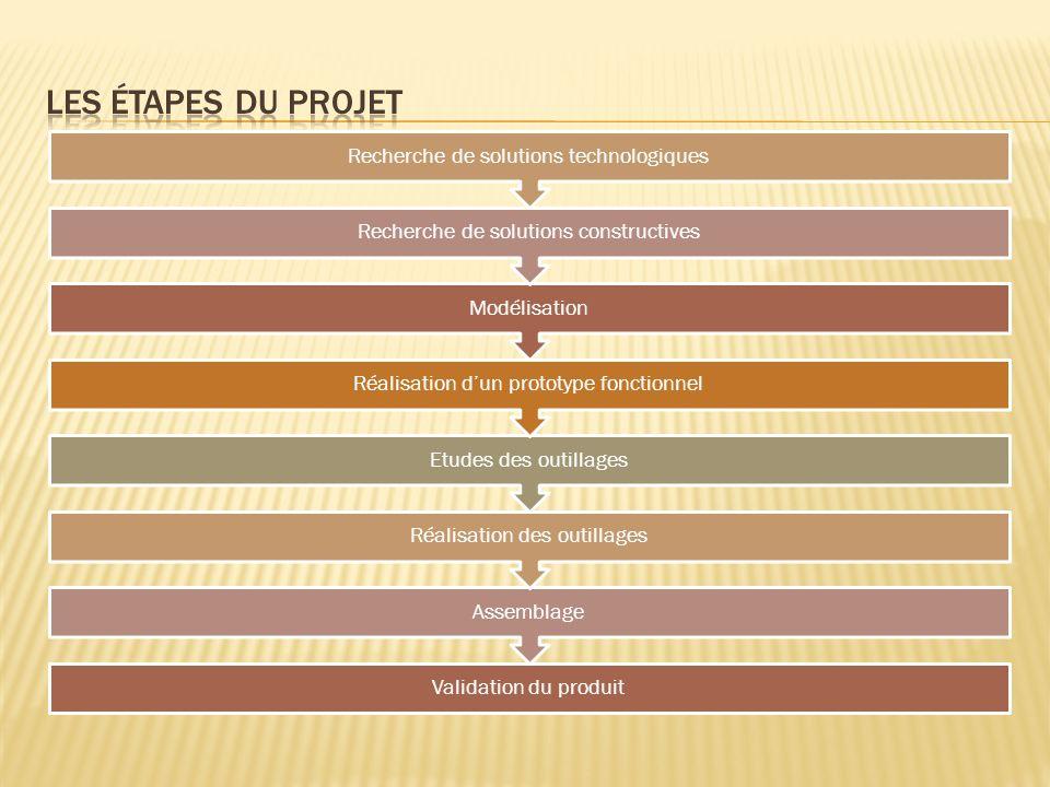 Les étapes du projet Recherche de solutions technologiques